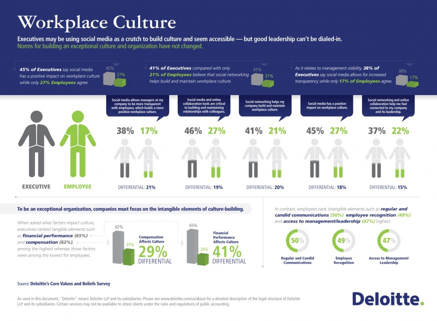 executives-may-be-using-social-media-as-a-crutch-to-build-culture-and-seem-accessible--deloitte-survey_502919648cad7