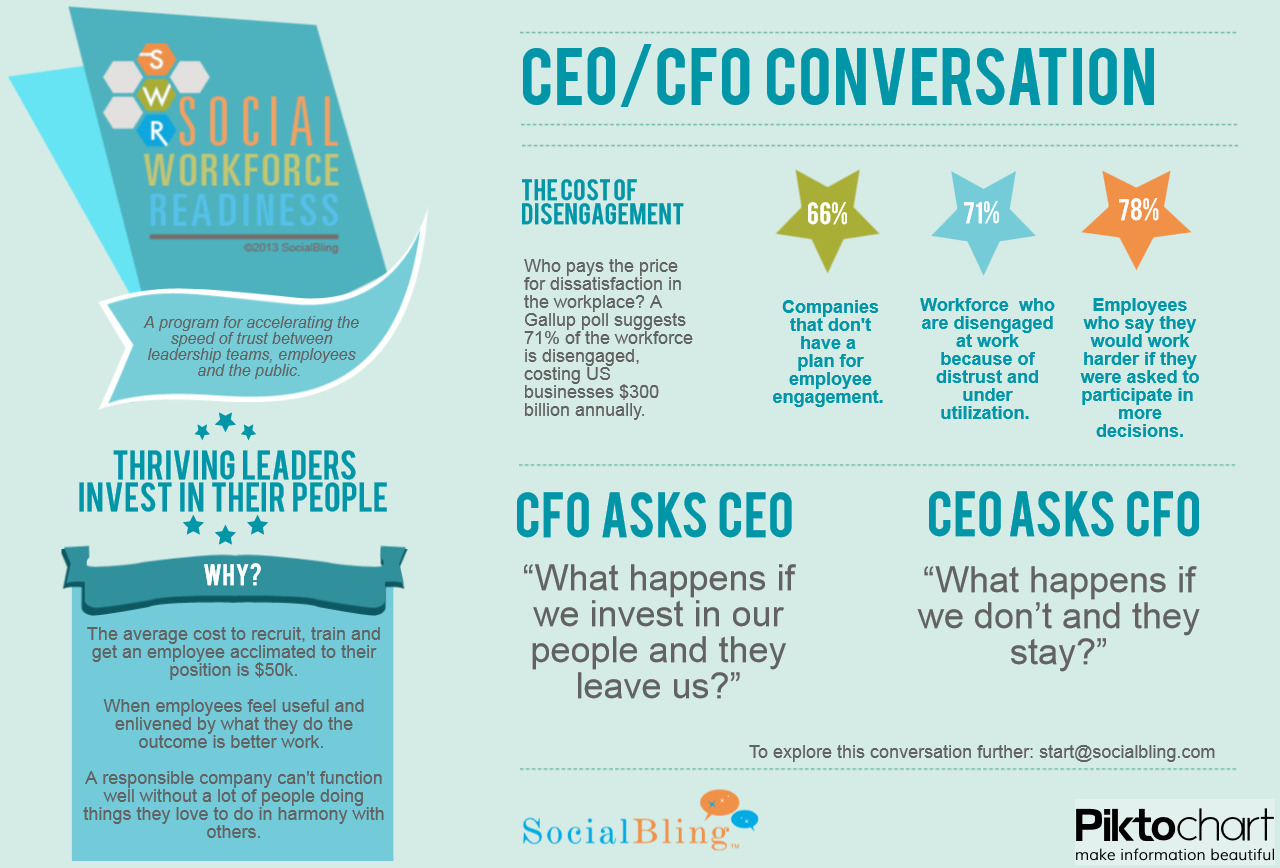 SocialBling: Social Media and Workforce Culture ...